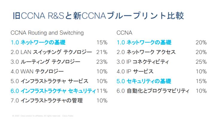 旧CCNAと新CCNAの変更点